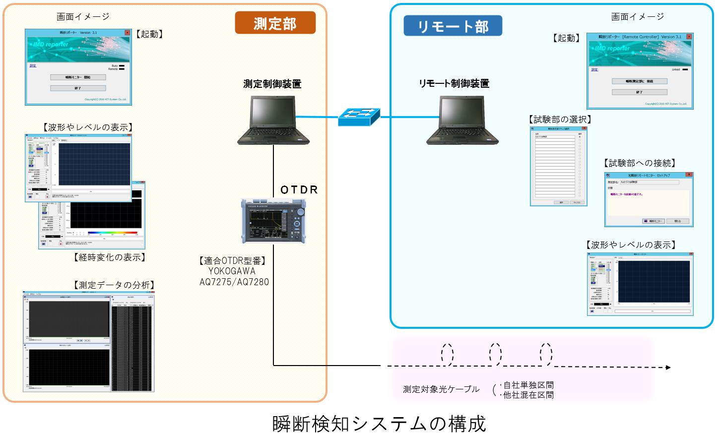 瞬断監視システム